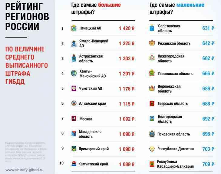 Составлен рейтинг регионов РФ с самыми большими штрафами