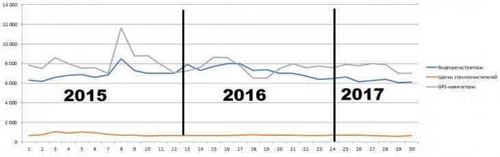 Известно, как изменились цены на автотовары в России за 2.5 года